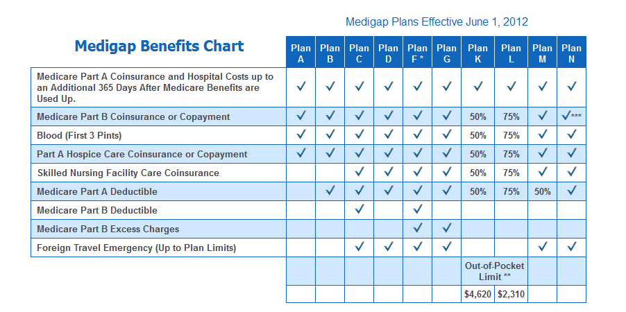 medicare supplement plans 2018